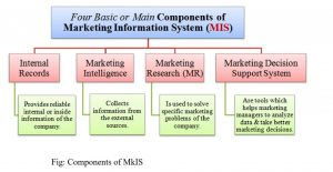 Marketing Information System, Components of Marketing Information System